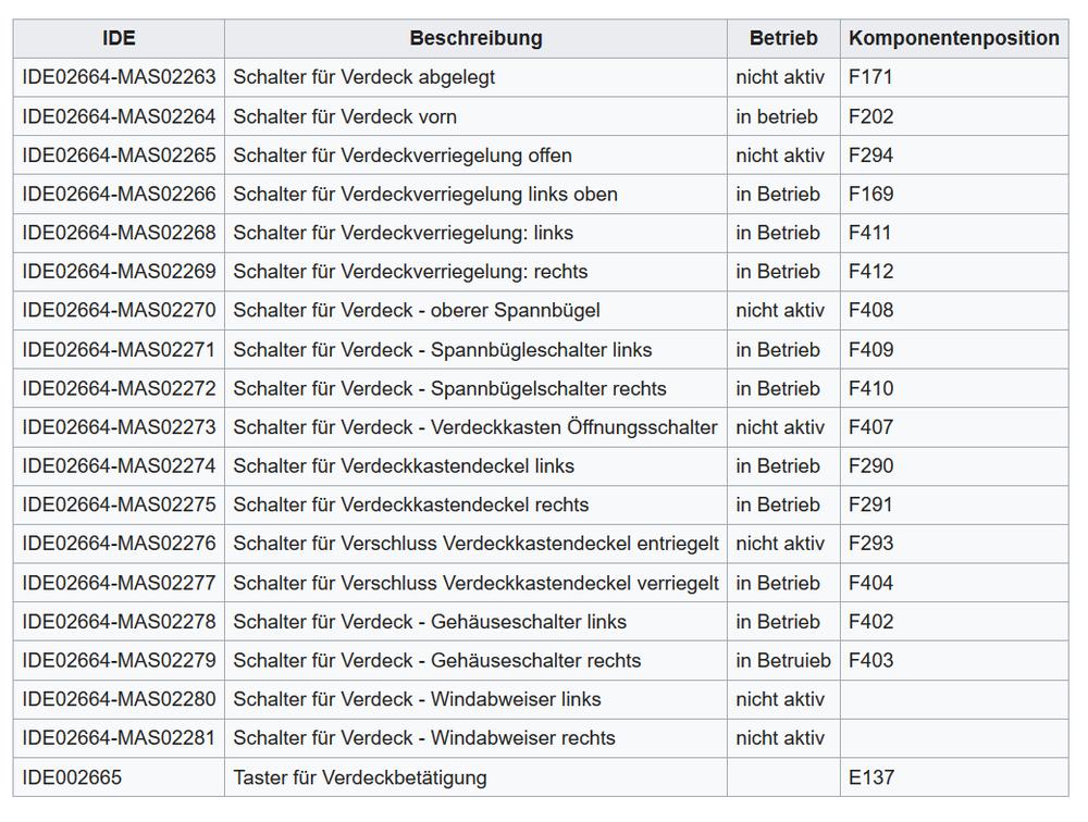 Audi A5 Cabriolet (FH) Dach schließen.png