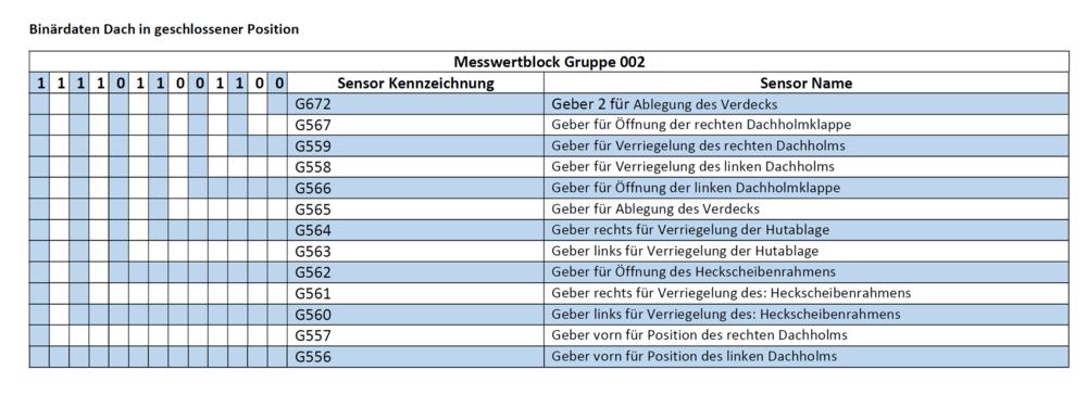 Binaerdaten_Dach_geschlossen_Messwertblock002_VW_Eos_(1F).png