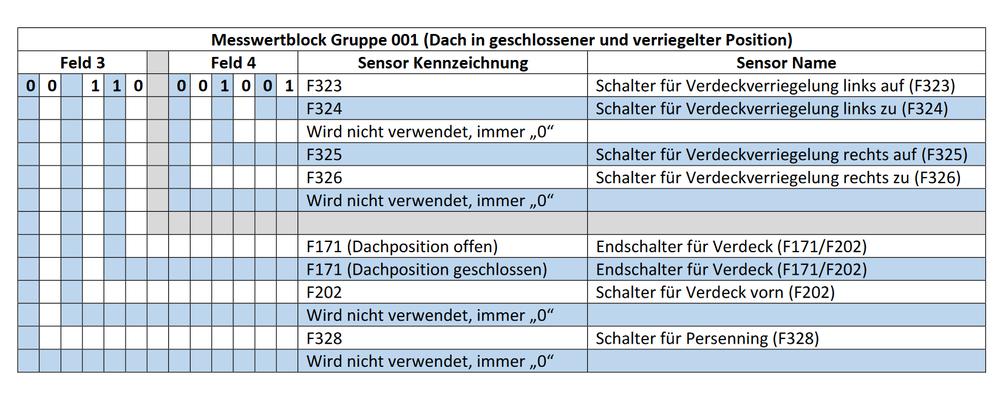 Messwertblock_Gruppe001_Dach-geschlossen.png