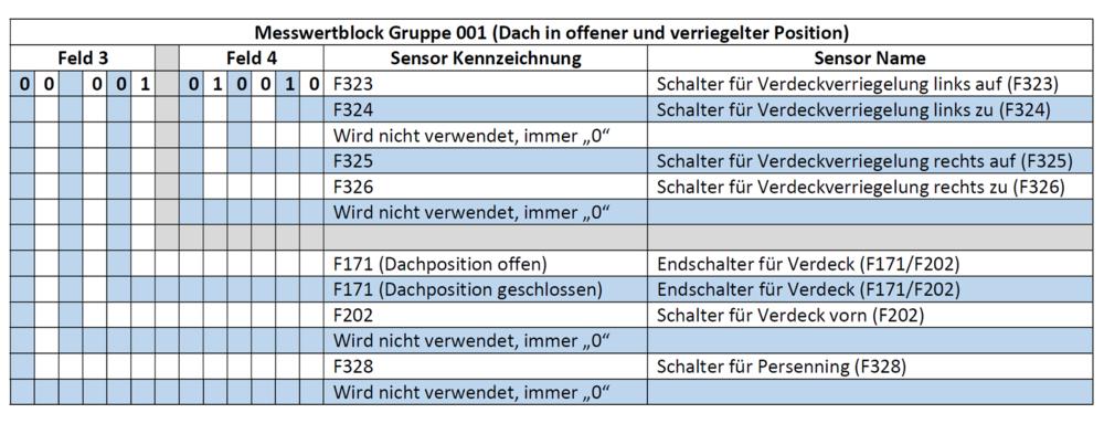 Messwertblock_Gruppe001_Dach-offen.png