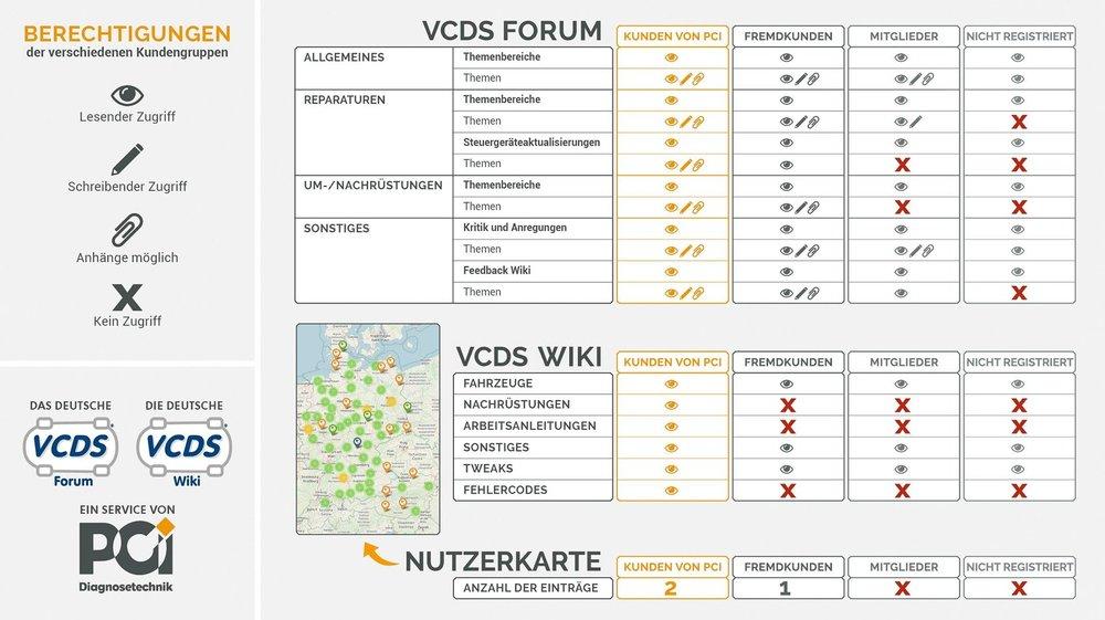 Berechtigungen_Forum_Wiki.jpg